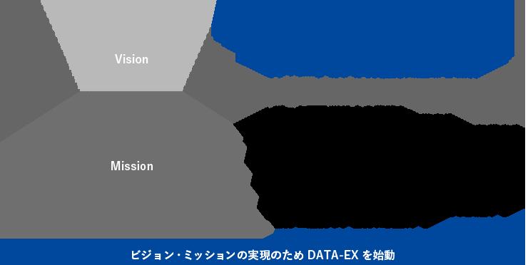 DSAのビジョンとミッション