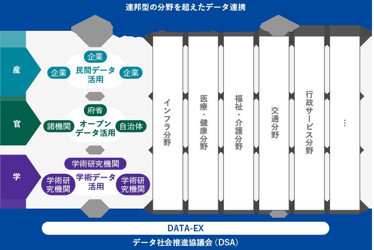 DSAの取り組み方針
