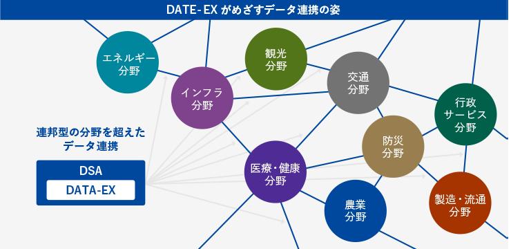 DATA-EXがめざすデータ連携の姿