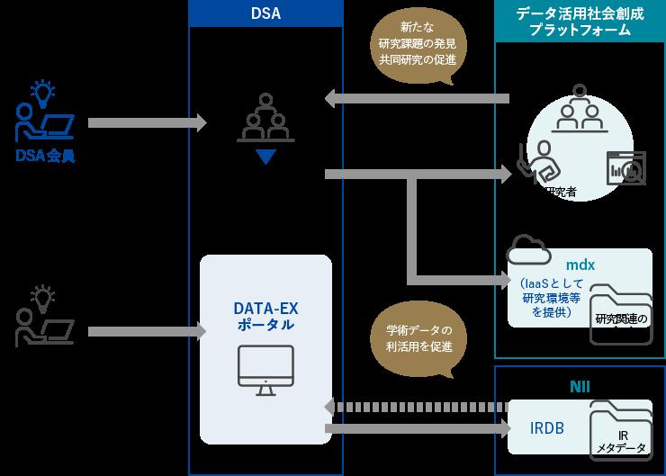 DATA-EXポータルと学術データ基盤(IRDB等)との連携検討