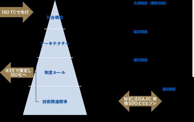 戦略的標準化方策の提言