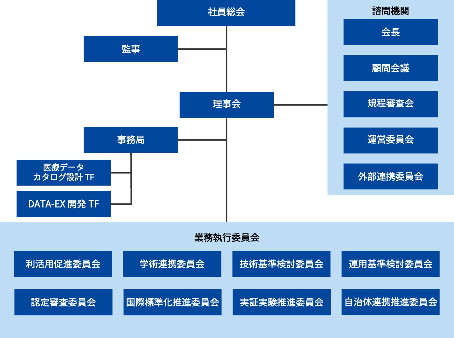 DSA組織図